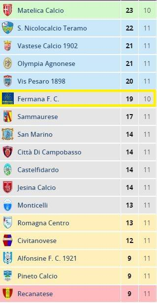 classifica-dopo-la-11a-g