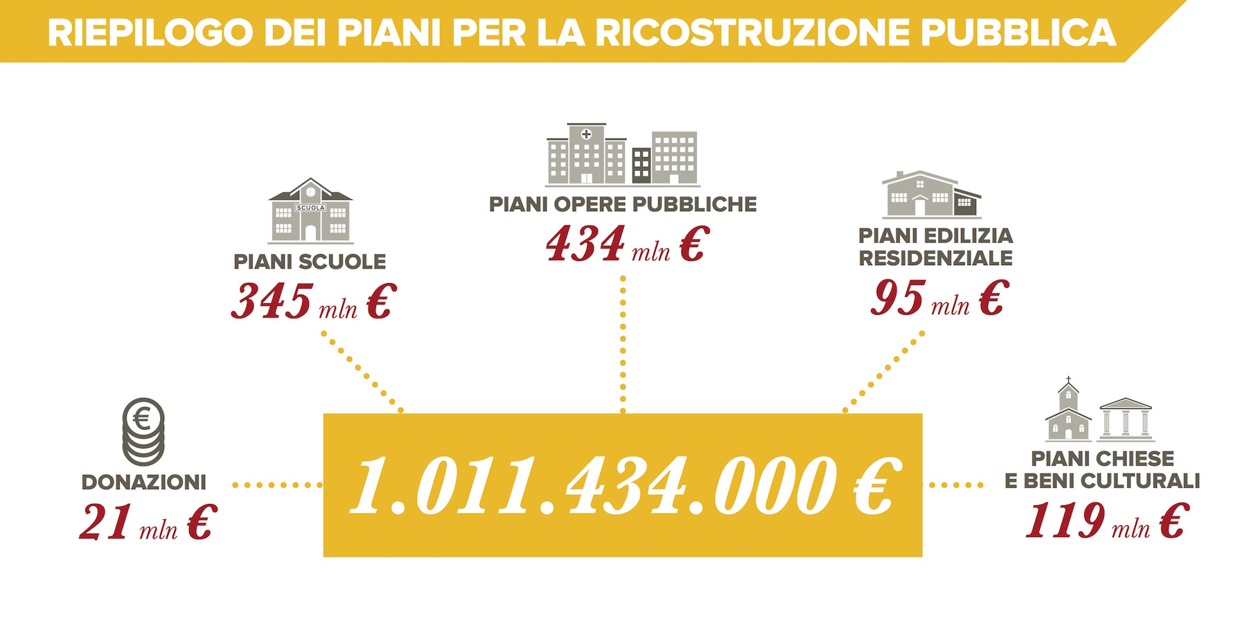 Approvato piano opere pubbliche, 605 milioni per le Marche