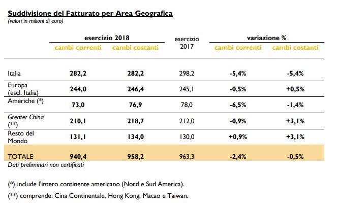 Tod's: nel 2018 fatturato in calo a 940,4 milioni, -2,4%